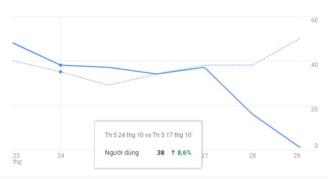Báo cáo Google Analytics không có lượt truy cập