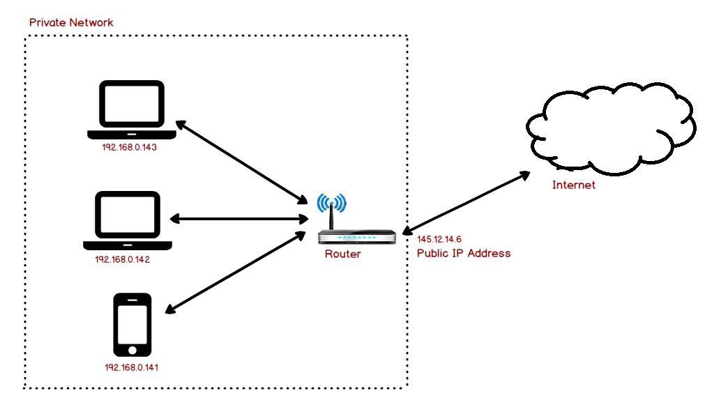 Sự khác biệt giữa IP Private và IP Public