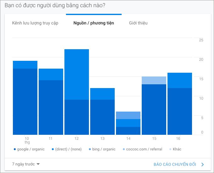 Google Analytics toàn tập